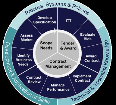 Contract Management Diagram